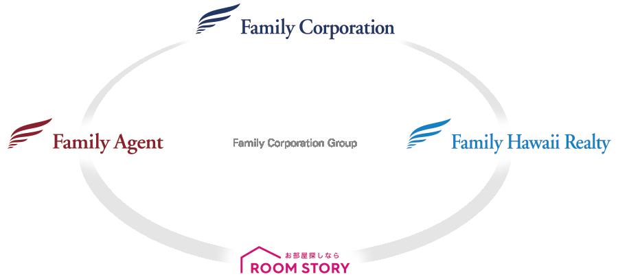 ファミリーコーポレーショングループ